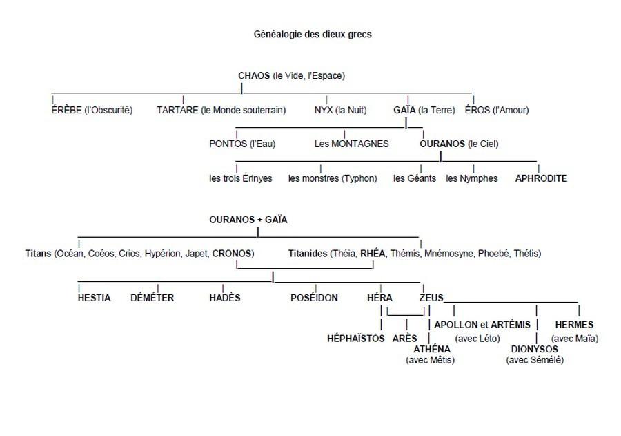 Extrêmement Cultures Antiques] Généalogie des dieux grecs VN33